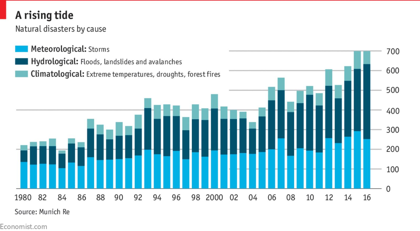 graph of increase in natural disasters and severe weather by cause from 1980 to 2016 from economist.com