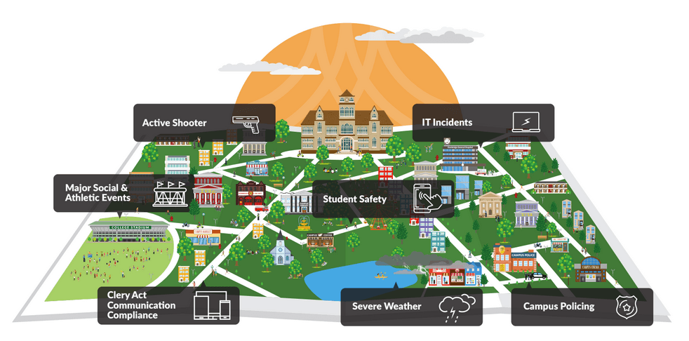 Illustration of a college campus listing use cases for campus-wide emergency alerts