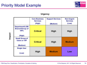 IT Incident Management Priority Model